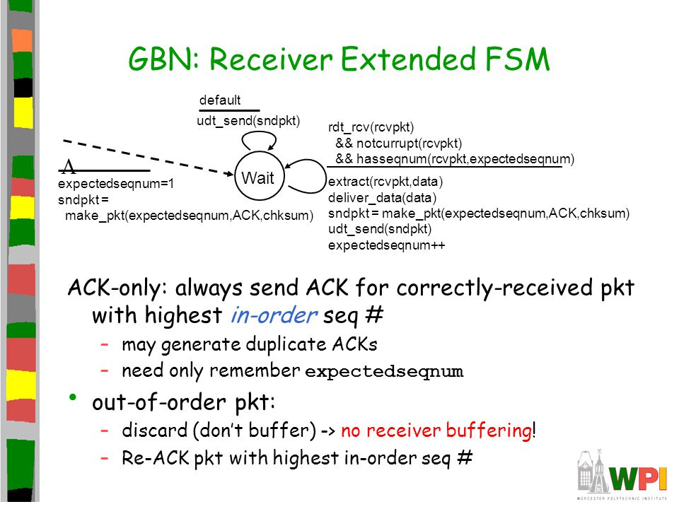 GBN: Receiver Extended FSM