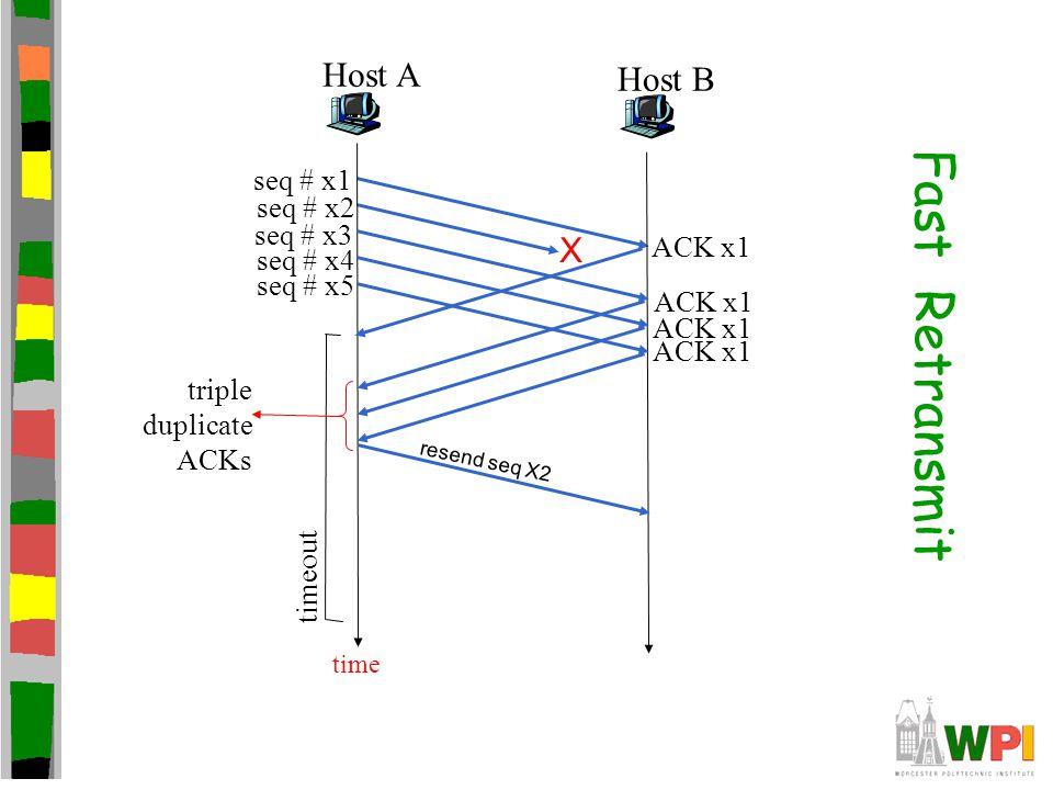 Fast Retransmit Host A Host B X seq # x1 seq # x2 seq # x3 ACK x1