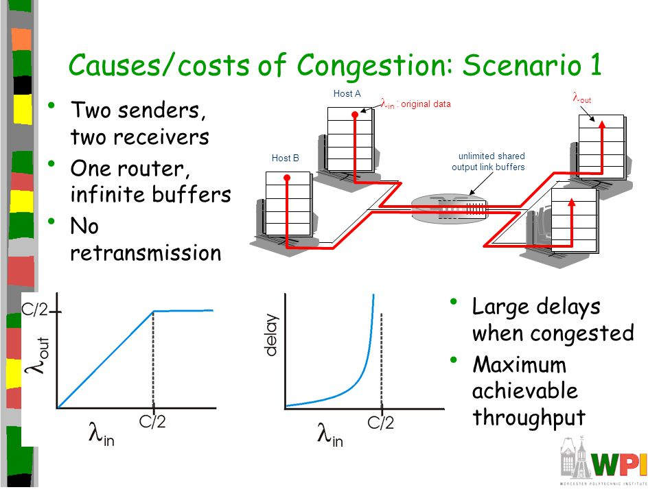 Causes/costs of Congestion: Scenario 1