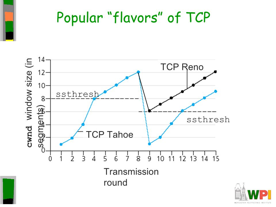 Popular flavors of TCP
