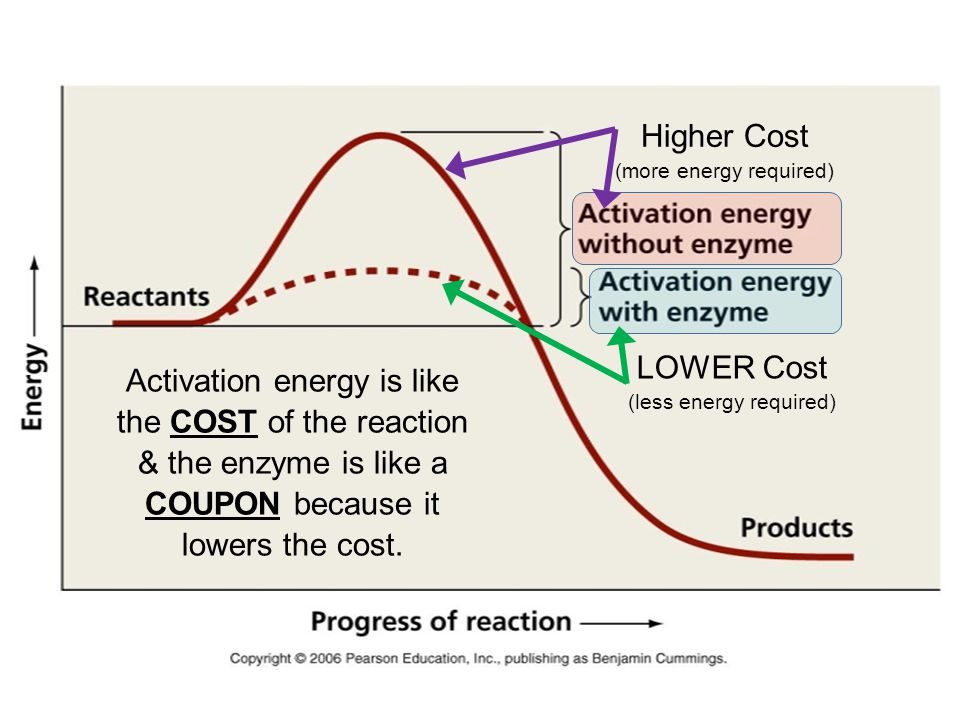 Higher Cost (more energy required)