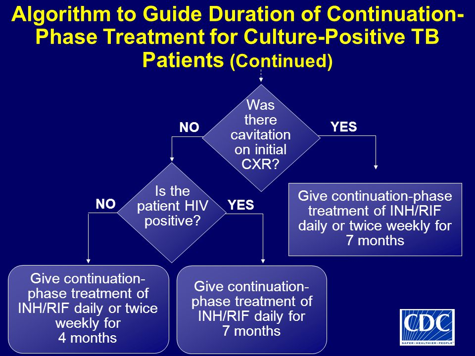 Algorithm to Guide Duration of Continuation-Phase Treatment for Culture-Positive TB Patients (Continued)