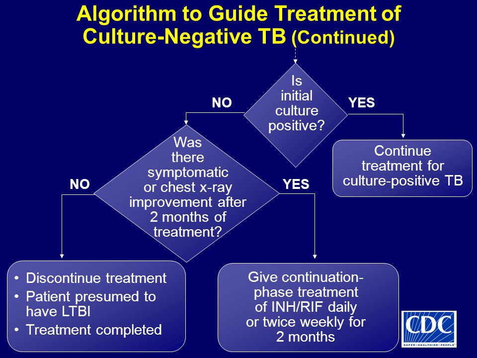 Algorithm to Guide Treatment of Culture-Negative TB (Continued)