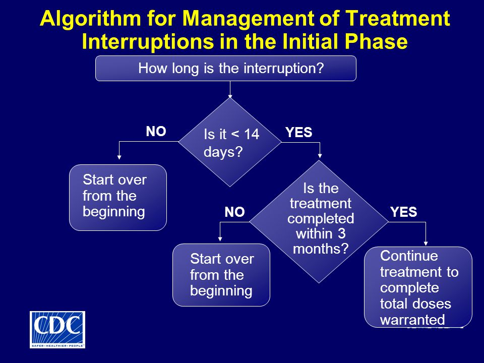 Algorithm for Management of Treatment Interruptions in the Initial Phase