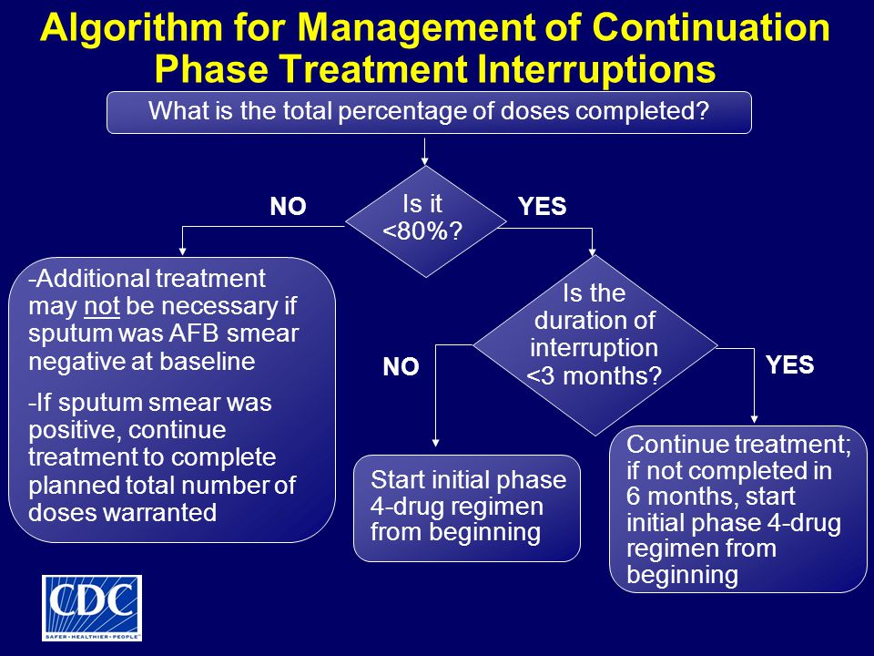 Algorithm for Management of Continuation Phase Treatment Interruptions