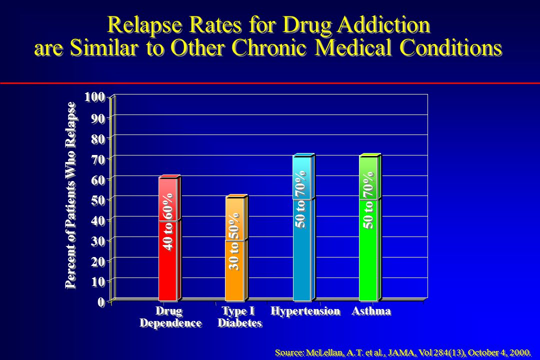 Relapse Rates for Drug Addiction