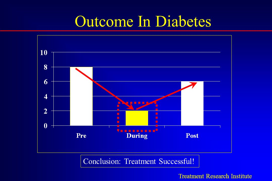 Outcome In Diabetes Conclusion: Treatment Successful!