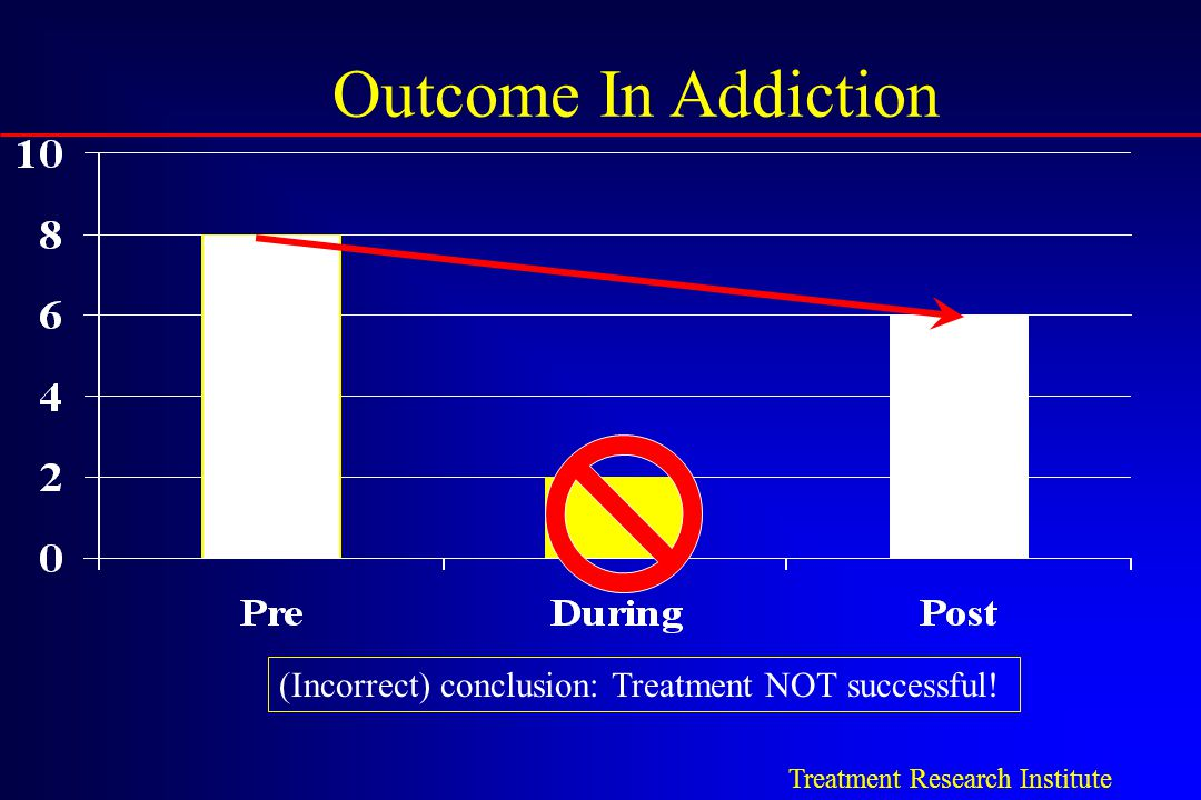 Outcome In Addiction (Incorrect) conclusion: Treatment NOT successful!