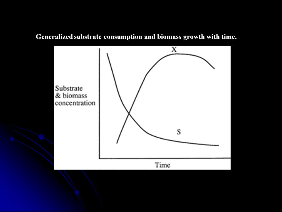 Generalized substrate consumption and biomass growth with time.