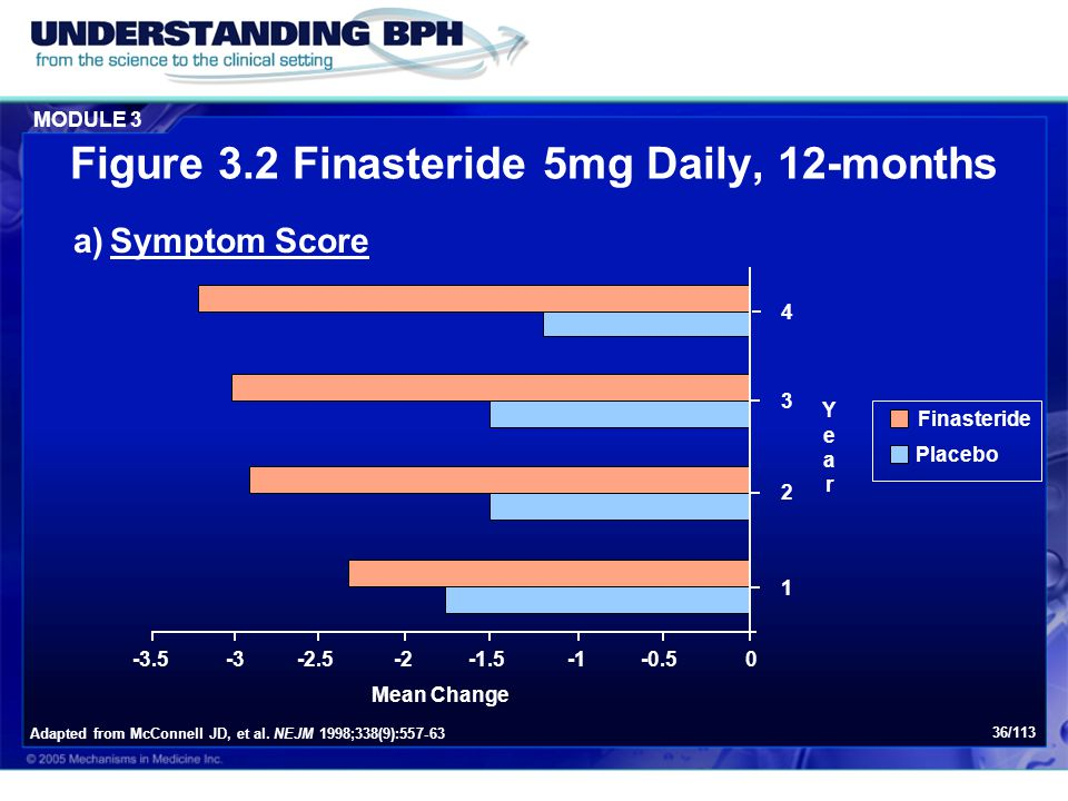 Figure 3.2 Finasteride 5mg Daily, 12-months