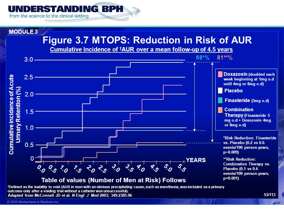 Figure 3.7 MTOPS: Reduction in Risk of AUR