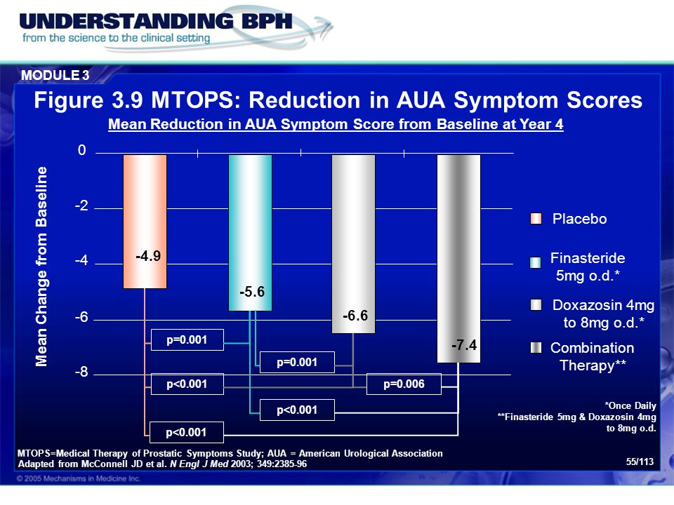 Figure 3.9 MTOPS: Reduction in AUA Symptom Scores
