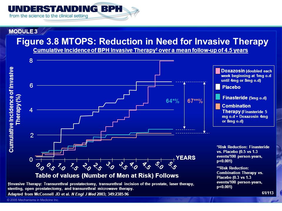 Figure 3.8 MTOPS: Reduction in Need for Invasive Therapy