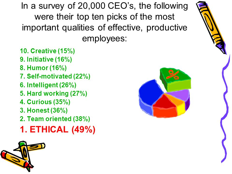 In a survey of 20,000 CEO's, the following were their top ten picks of the most important qualities of effective, productive employees: