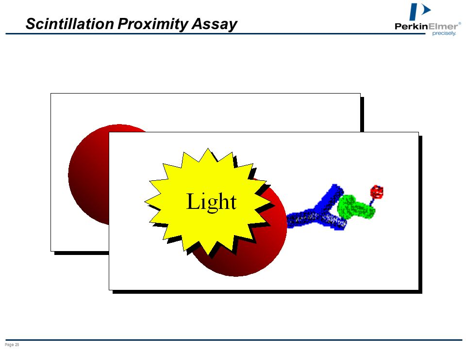 Scintillation Proximity Assay