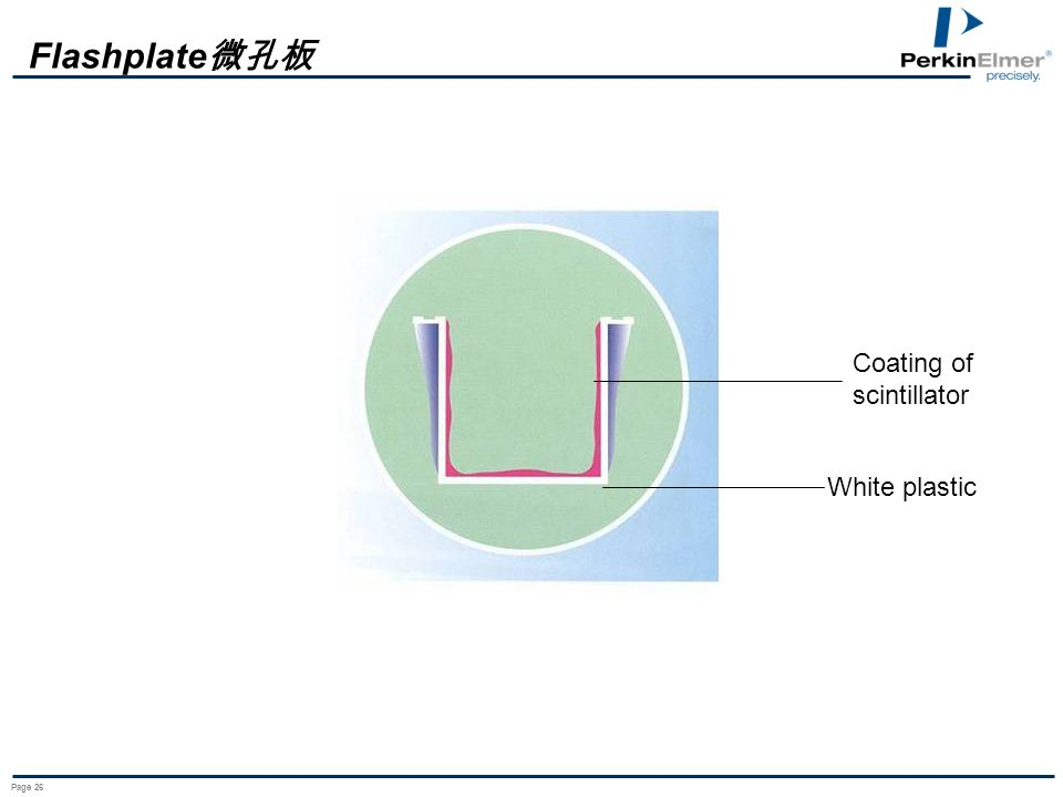 Flashplate微孔板 Coating of scintillator White plastic Page 26