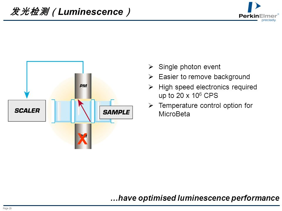 X 发光检测(Luminescence) …have optimised luminescence performance