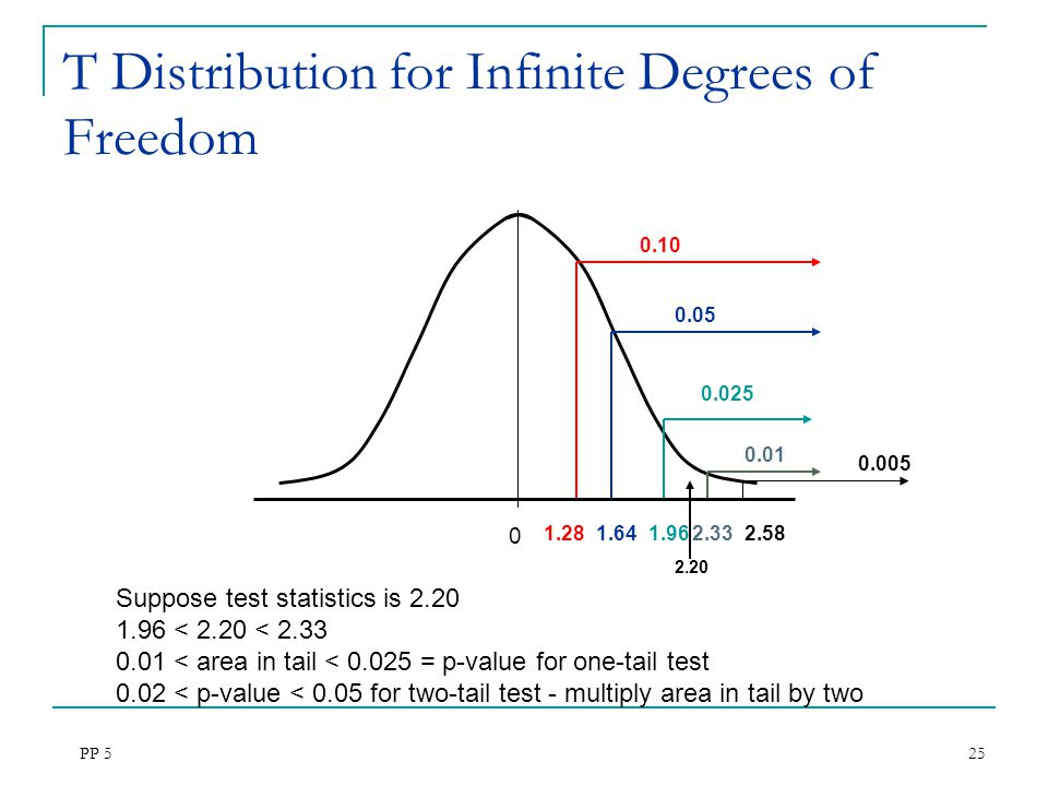 T Distribution for Infinite Degrees of Freedom