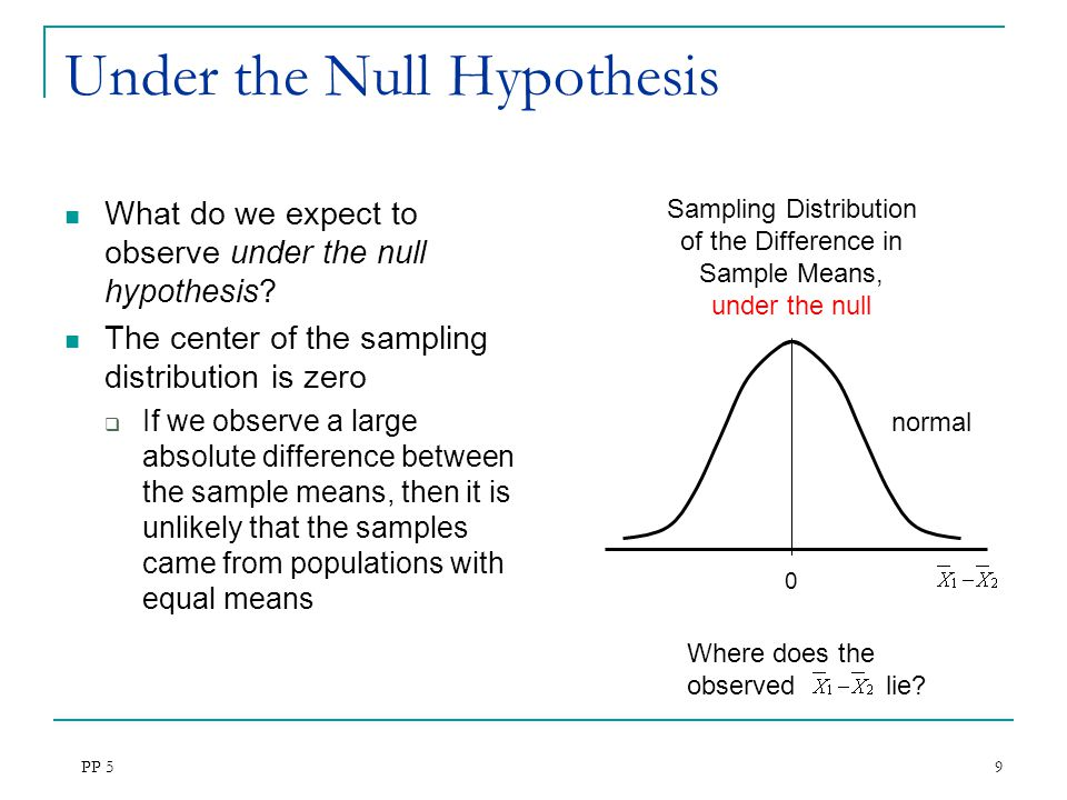 Under the Null Hypothesis