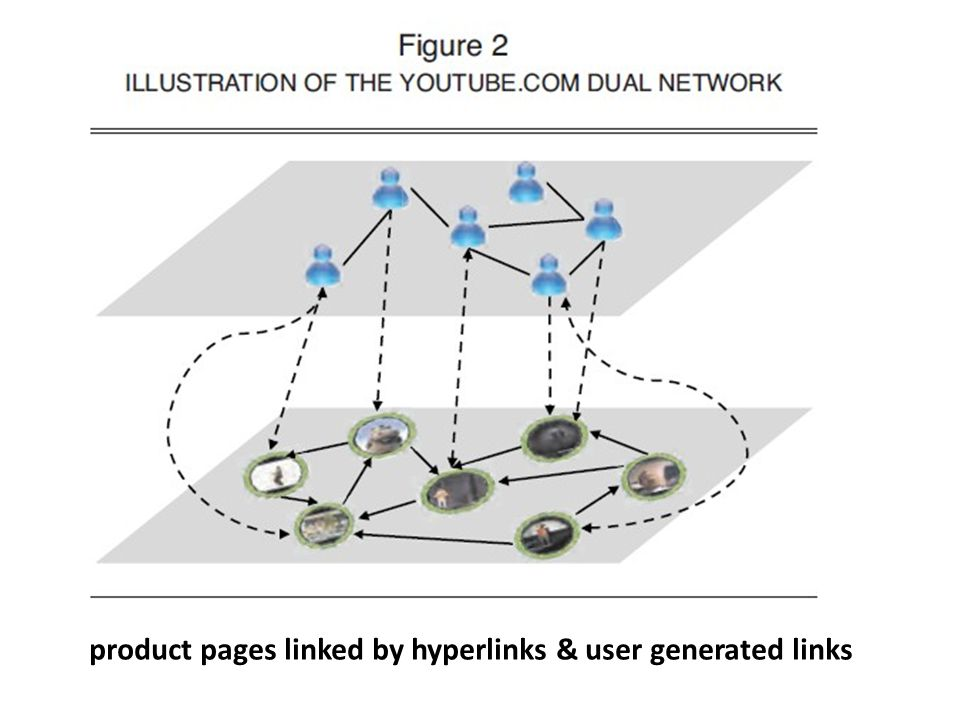 product pages linked by hyperlinks & user generated links