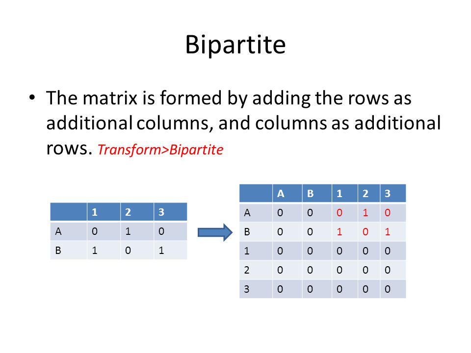 Bipartite The matrix is formed by adding the rows as additional columns, and columns as additional rows. Transform>Bipartite.