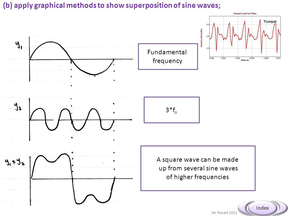 (b) apply graphical methods to show superposition of sine waves;