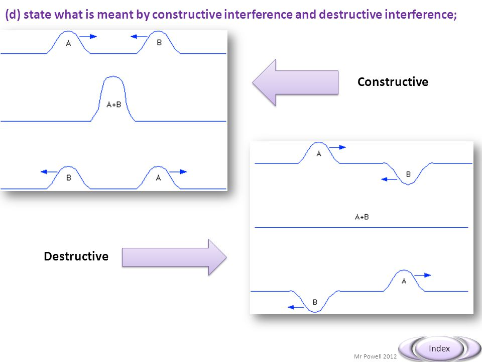 (d) state what is meant by constructive interference and destructive interference;