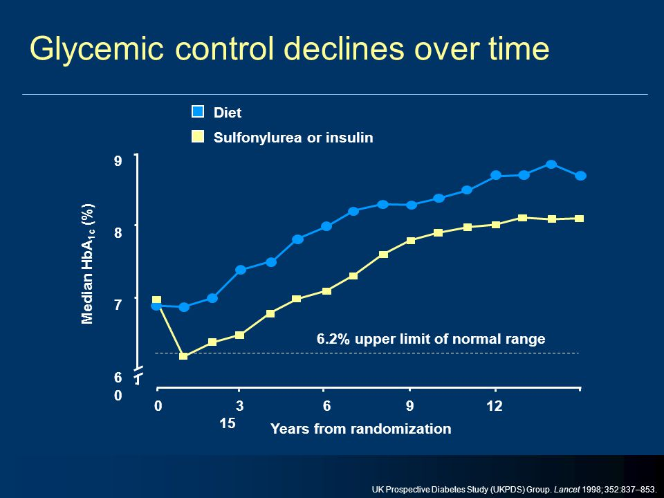 Glycemic control declines over time