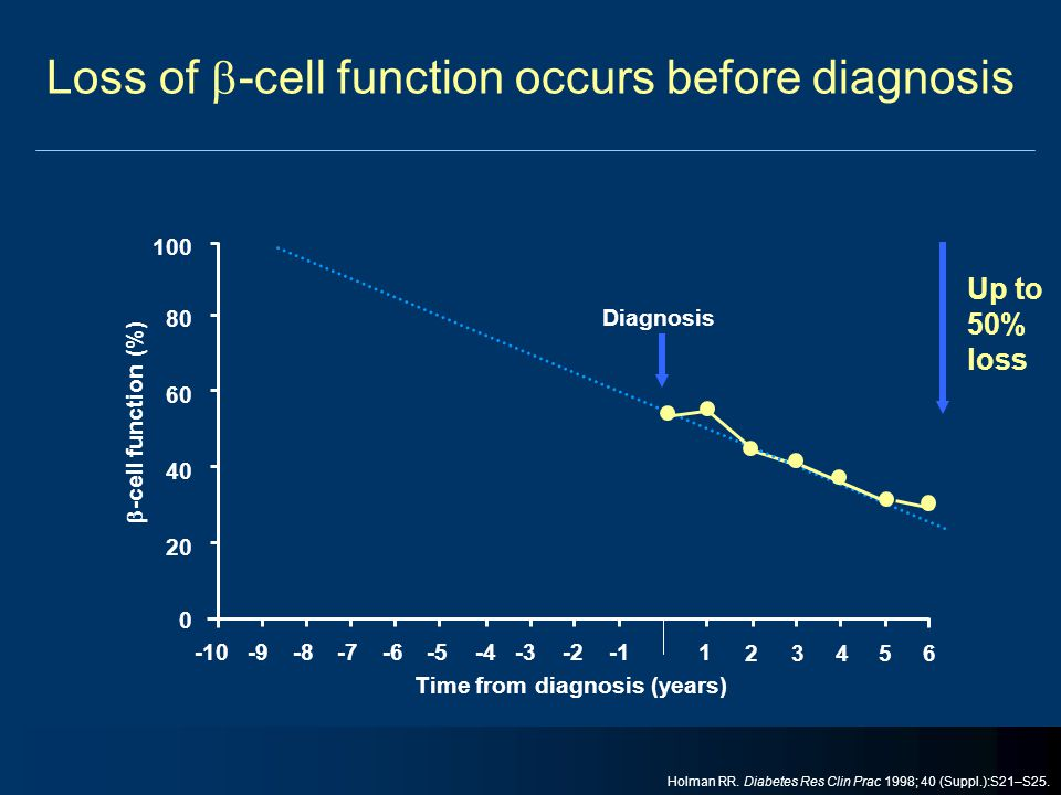Loss of -cell function occurs before diagnosis