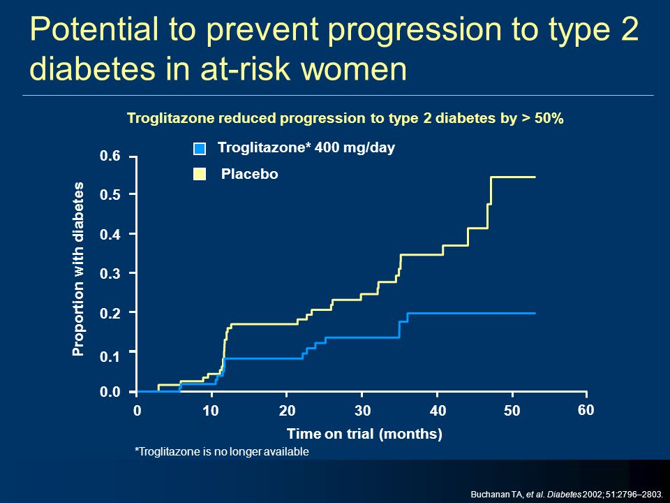 Potential to prevent progression to type 2 diabetes in at-risk women