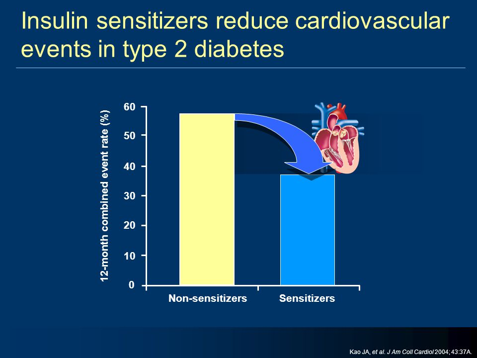Insulin sensitizers reduce cardiovascular events in type 2 diabetes
