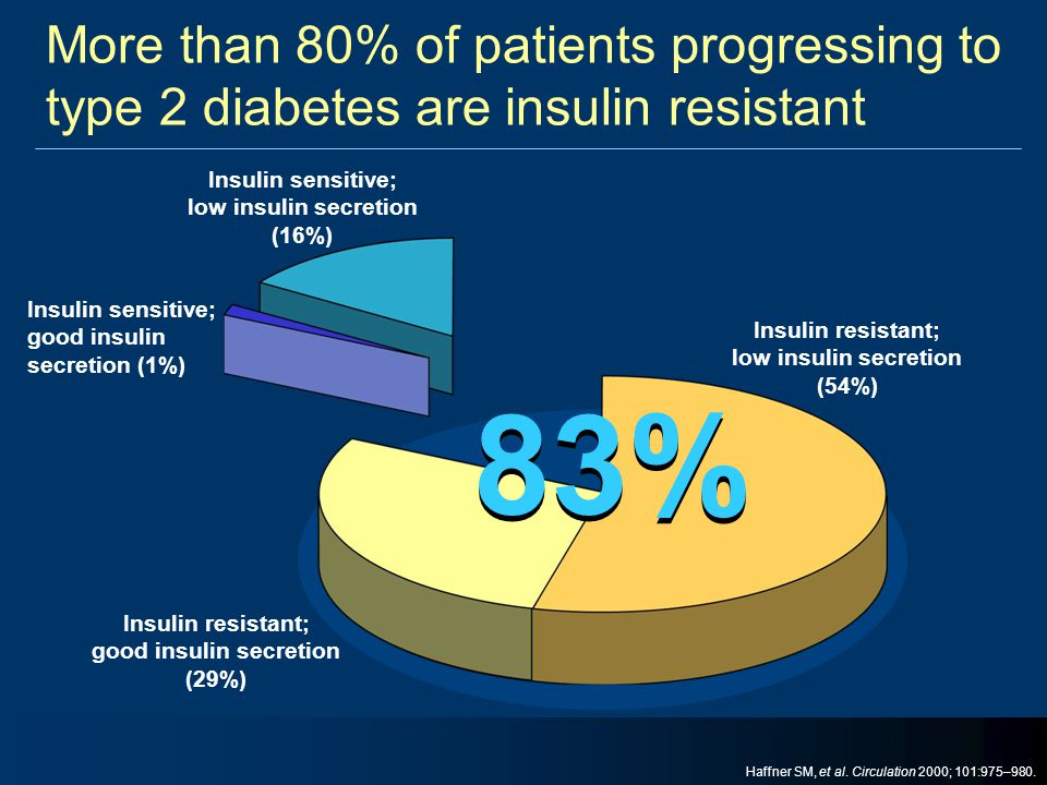 More than 80% of patients progressing to type 2 diabetes are insulin resistant