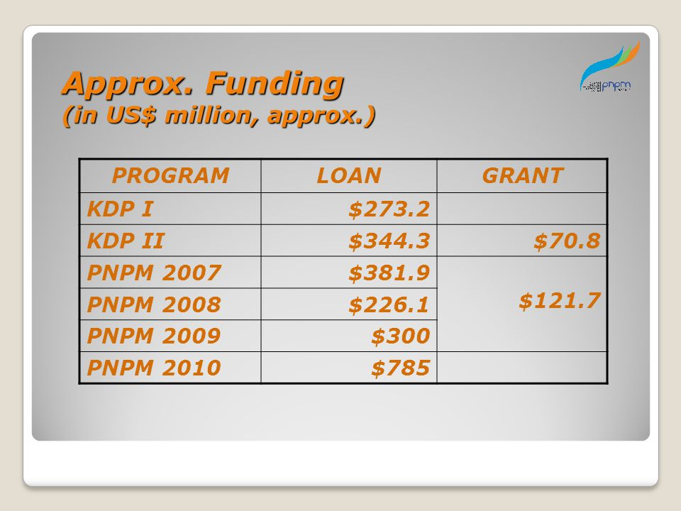 Approx. Funding (in US$ million, approx.) PROGRAM LOAN GRANT KDP I