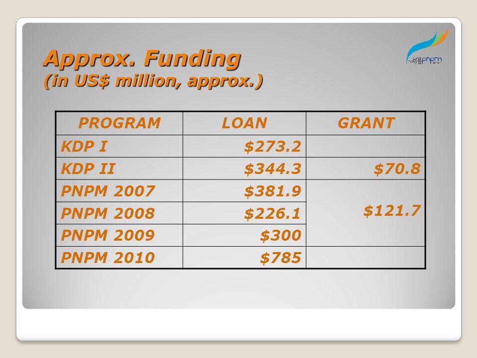 Approx. Funding (in US$ million, approx.) PROGRAM LOAN GRANT KDP I