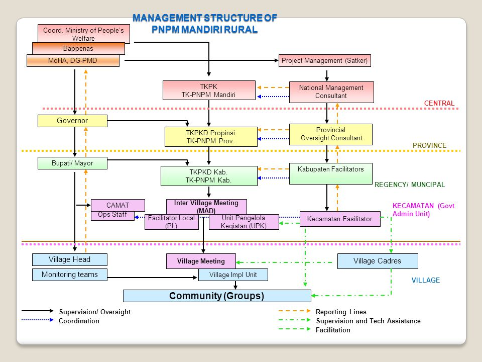 MANAGEMENT STRUCTURE OF PNPM MANDIRI RURAL