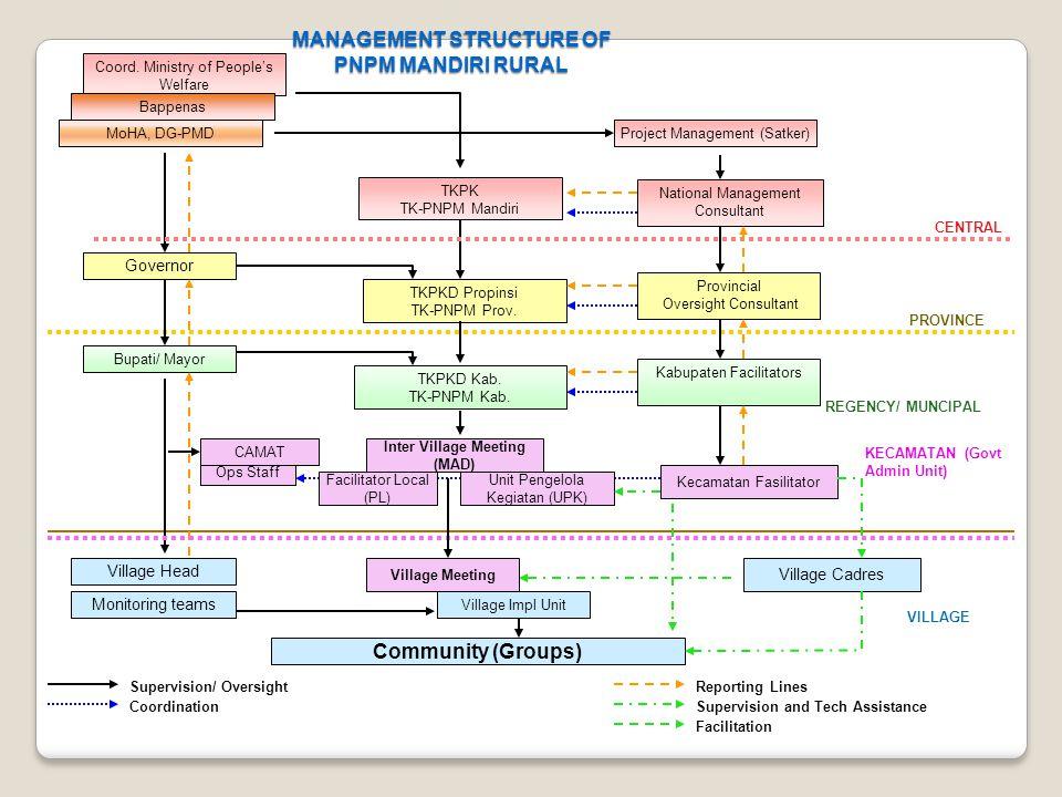 MANAGEMENT STRUCTURE OF PNPM MANDIRI RURAL