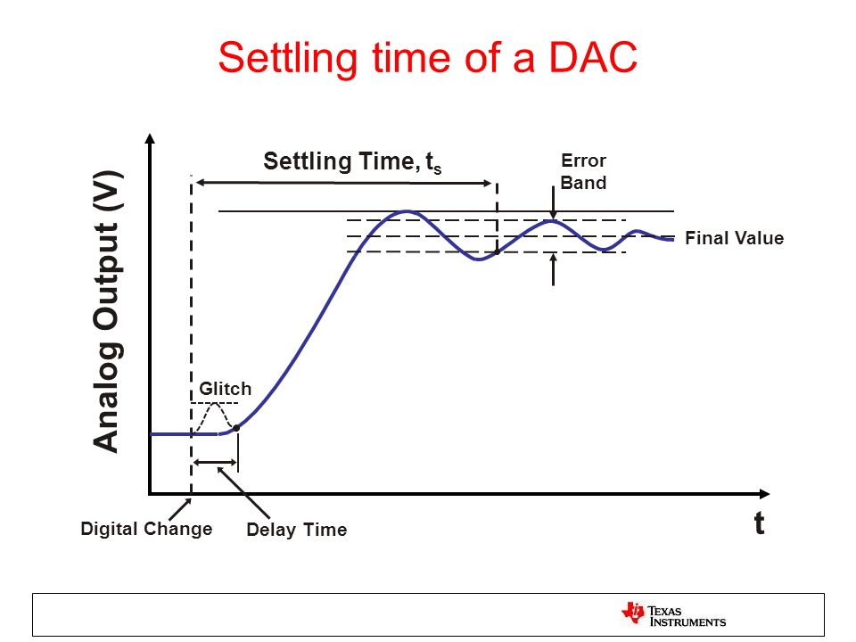 Settling time of a DAC Analog Output (V) t Settling Time, ts Error
