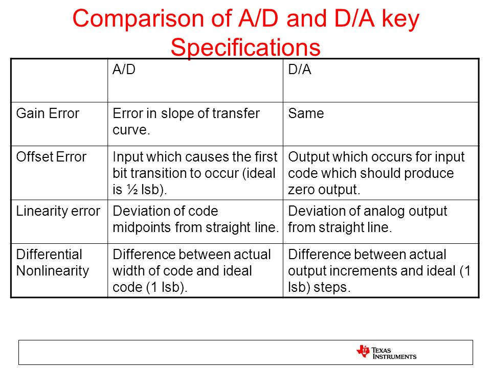 Comparison of A/D and D/A key Specifications