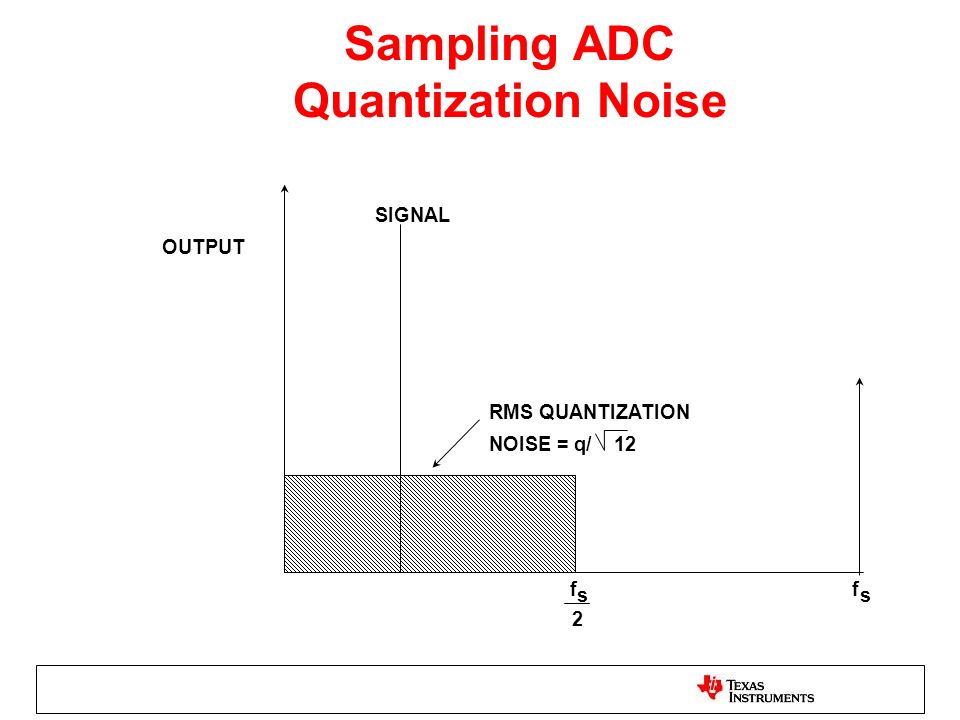 Sampling ADC Quantization Noise