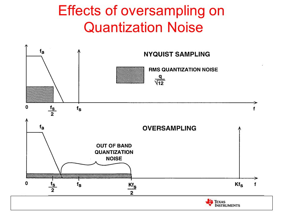 Effects of oversampling on Quantization Noise