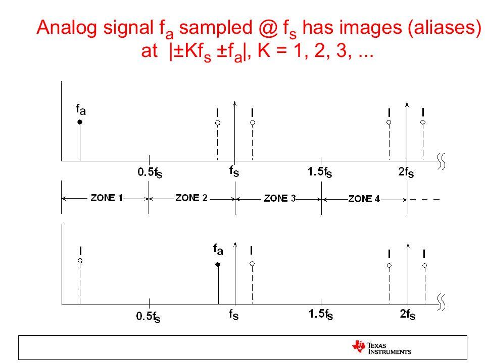 Analog signal fa sampled @ fs has images (aliases) at |±Kfs ±fa|, K = 1, 2, 3, ...