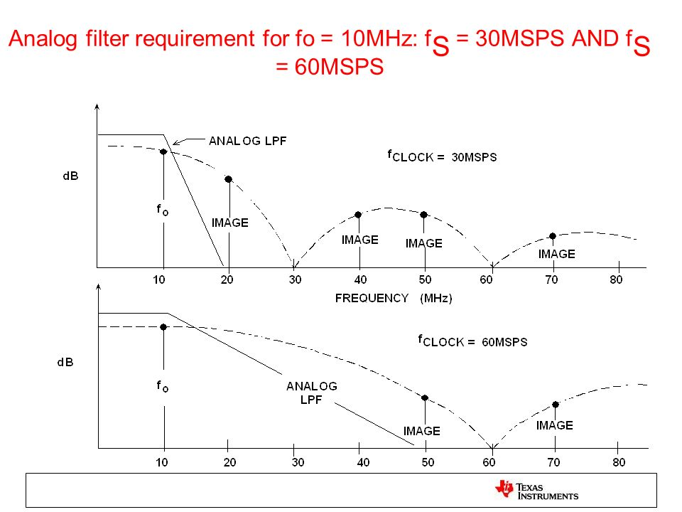 Analog filter requirement for fo = 10MHz: fS = 30MSPS AND fS = 60MSPS