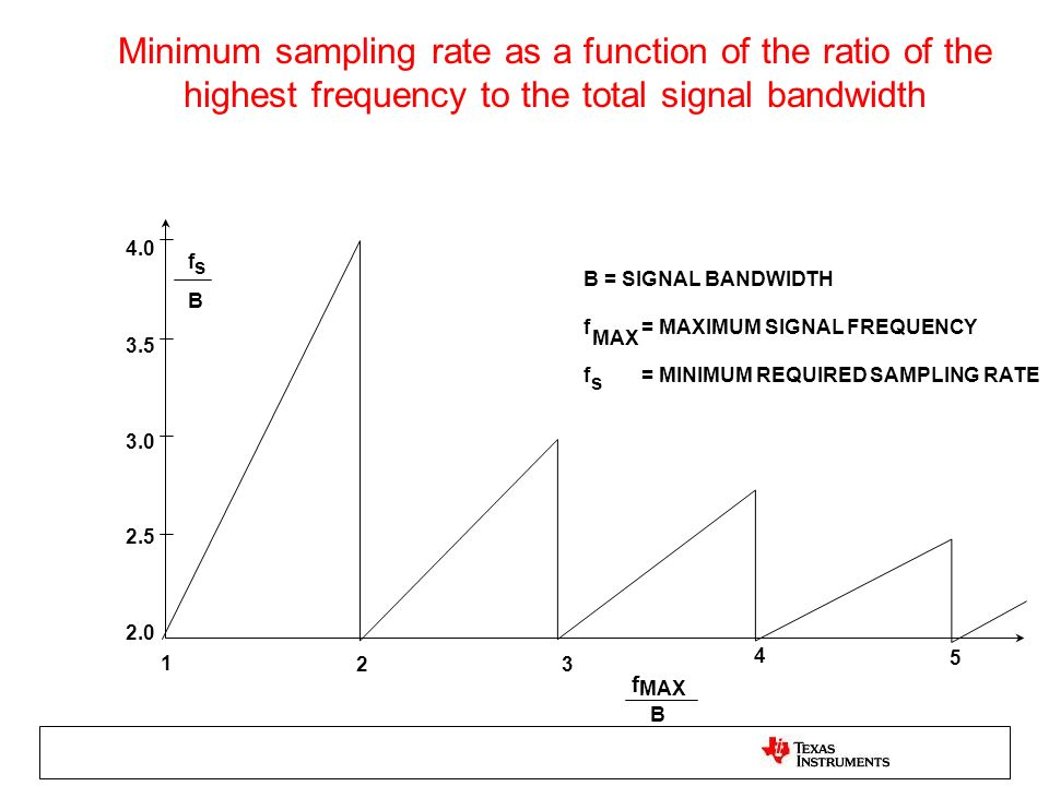 Minimum sampling rate as a function of the ratio of the highest frequency to the total signal bandwidth