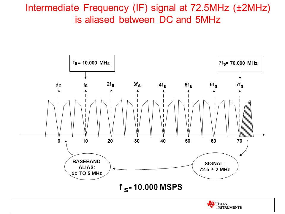 Intermediate Frequency (IF) signal at 72