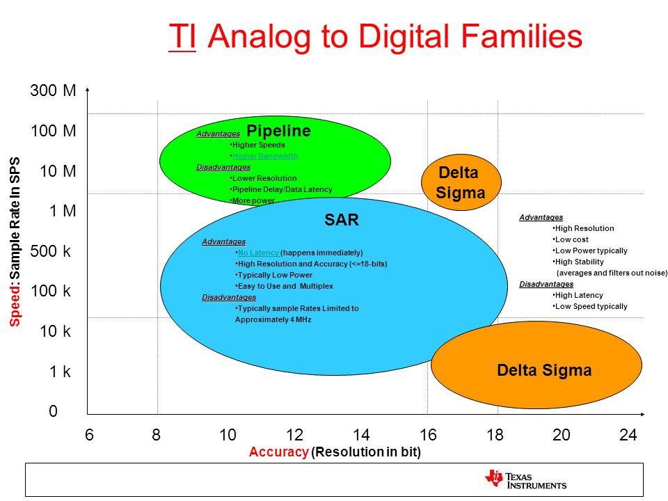 TI Analog to Digital Families