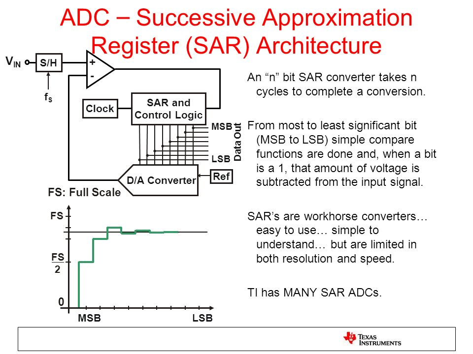 ADC – Successive Approximation Register (SAR) Architecture