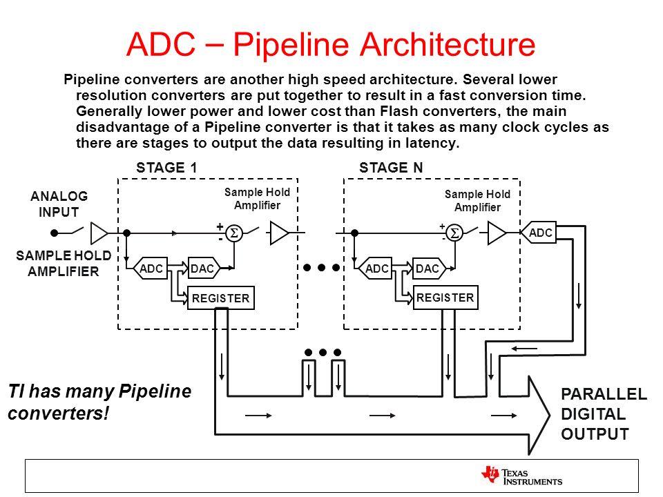 ADC – Pipeline Architecture