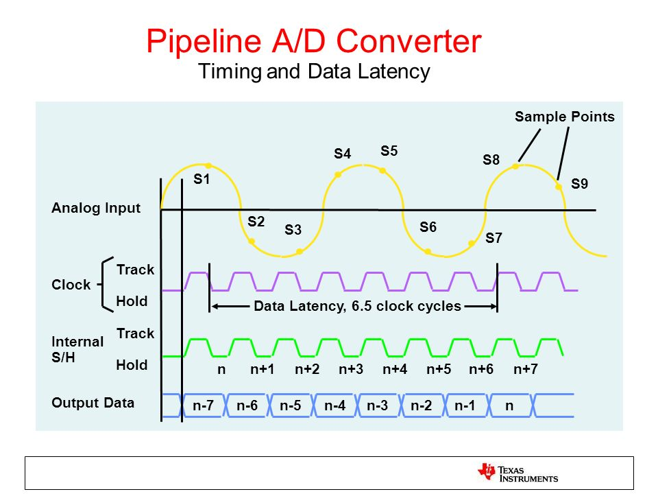 Pipeline A/D Converter Timing and Data Latency