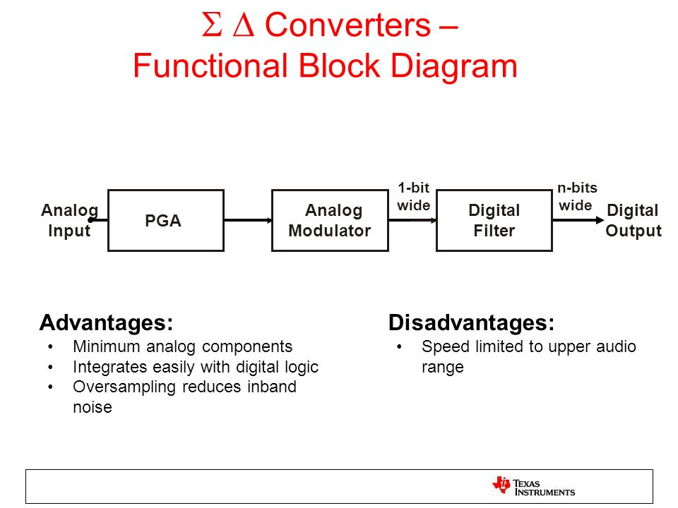 S D Converters – Functional Block Diagram