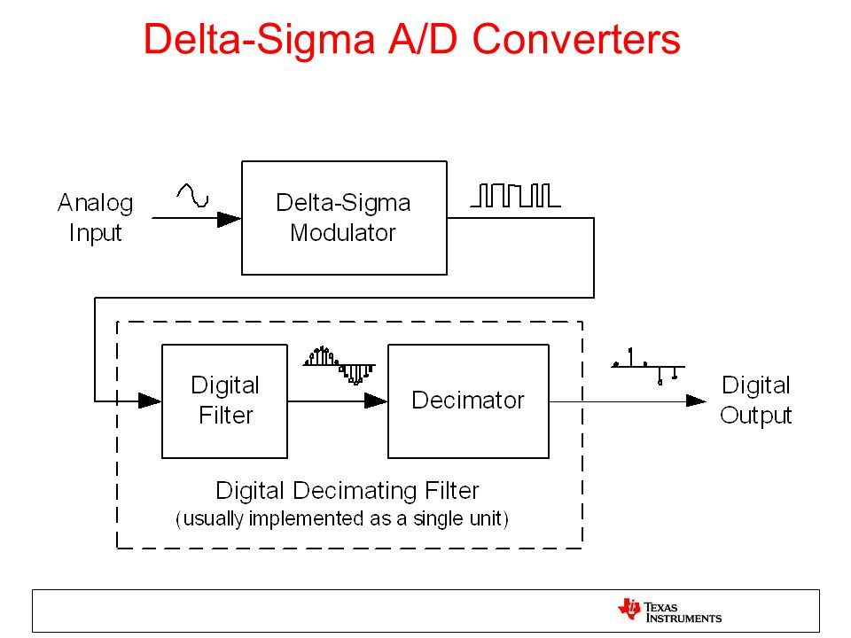 Delta-Sigma A/D Converters